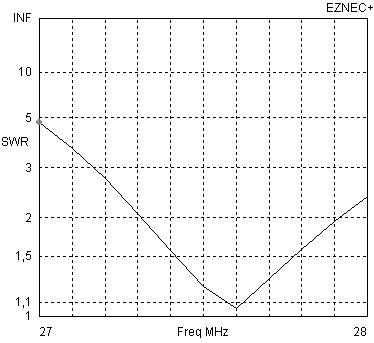 HF Cubical Quad Antenna Calculator for Amateur Radio